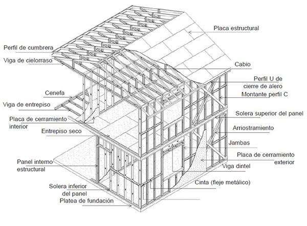 "Perfil Industrializado ""C"" (PGC) para viviendas Steel Framing"